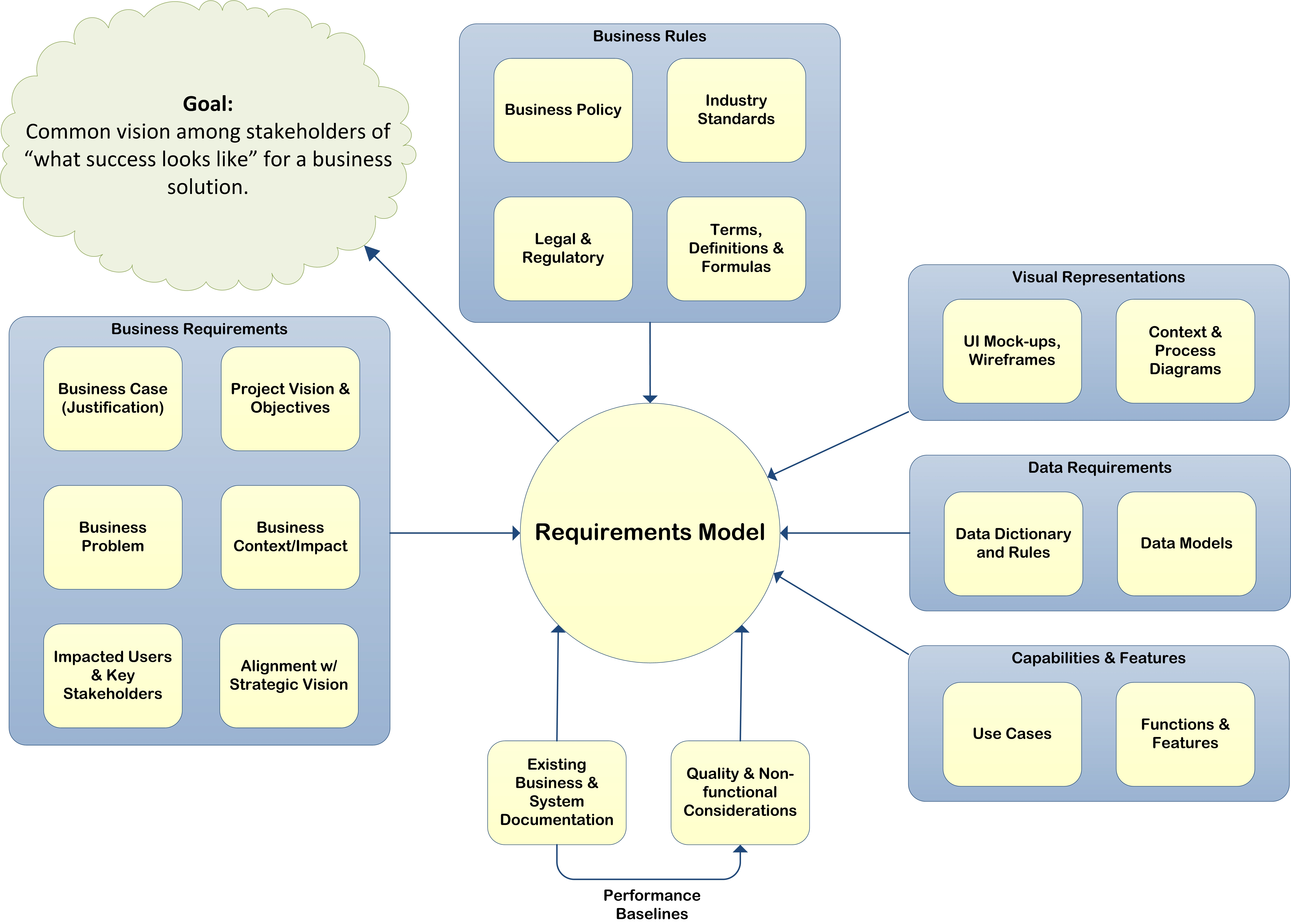 A Requirements Model (Graphic)